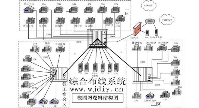 网络维护布线系统