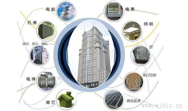 智能楼宇系统范围